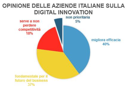 digital innovation in Italia
